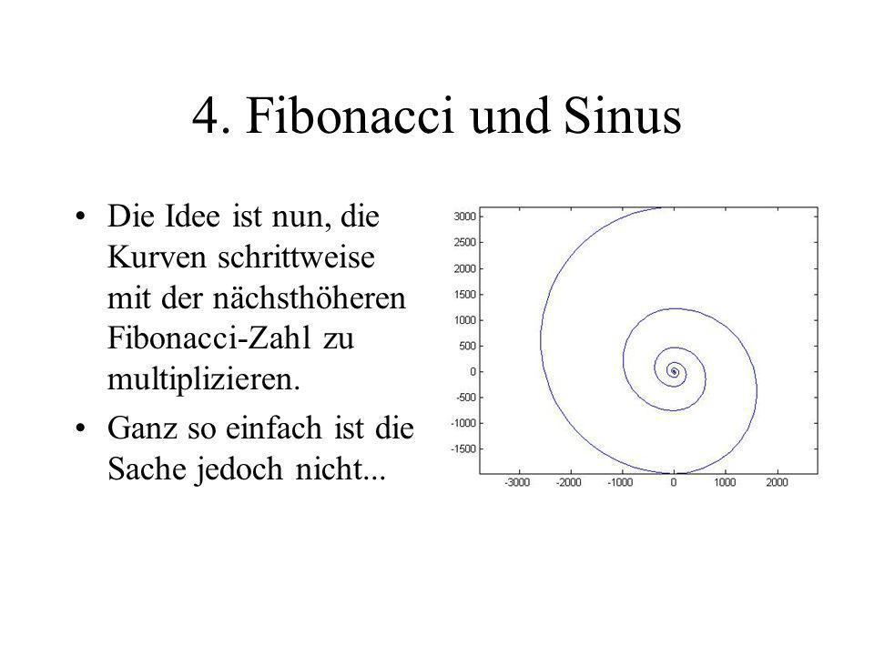 4. Fibonacci und Sinus Die Idee ist nun, die Kurven schrittweise mit der nächsthöheren Fibonacci-Zahl zu multiplizieren. Ganz so einfach ist die Sache
