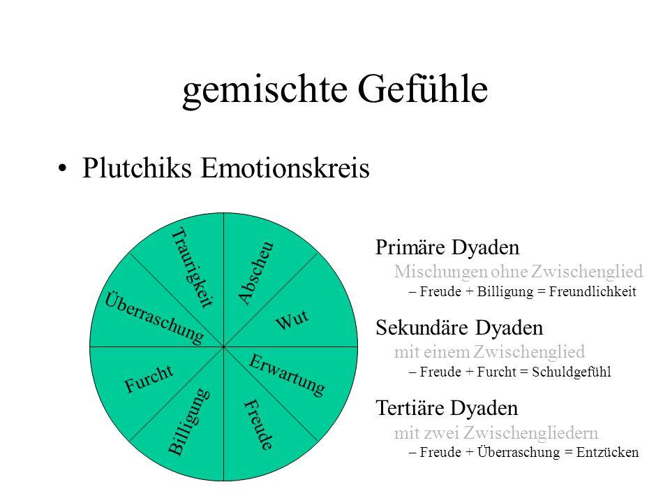 gemischte Gefühle Plutchiks Emotionskreis Überraschung Erwartung Traurigkeit Freude Billigung Abscheu Furcht Wut Primäre Dyaden Mischungen ohne Zwisch