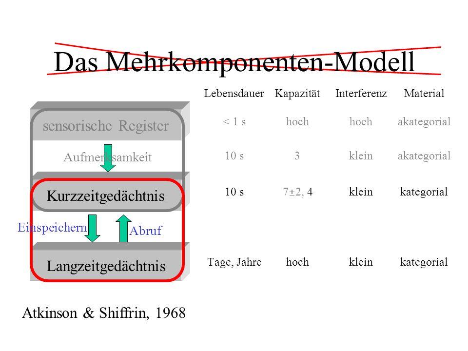 Das Mehrkomponenten-Modell sensorische Register Kurzzeitgedächtnis Langzeitgedächtnis Aufmerksamkeit Abruf Atkinson & Shiffrin, 1968 LebensdauerKapazi