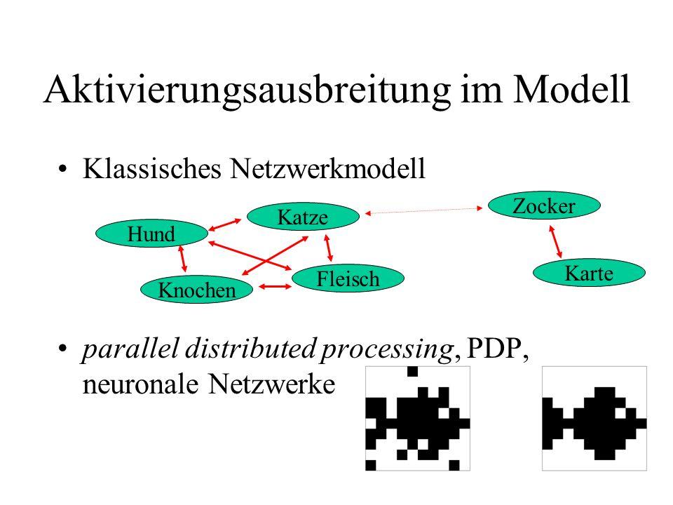 Aktivierungsausbreitung im Modell Klassisches Netzwerkmodell parallel distributed processing, PDP, neuronale Netzwerke Hund Knochen Katze Fleisch Zock