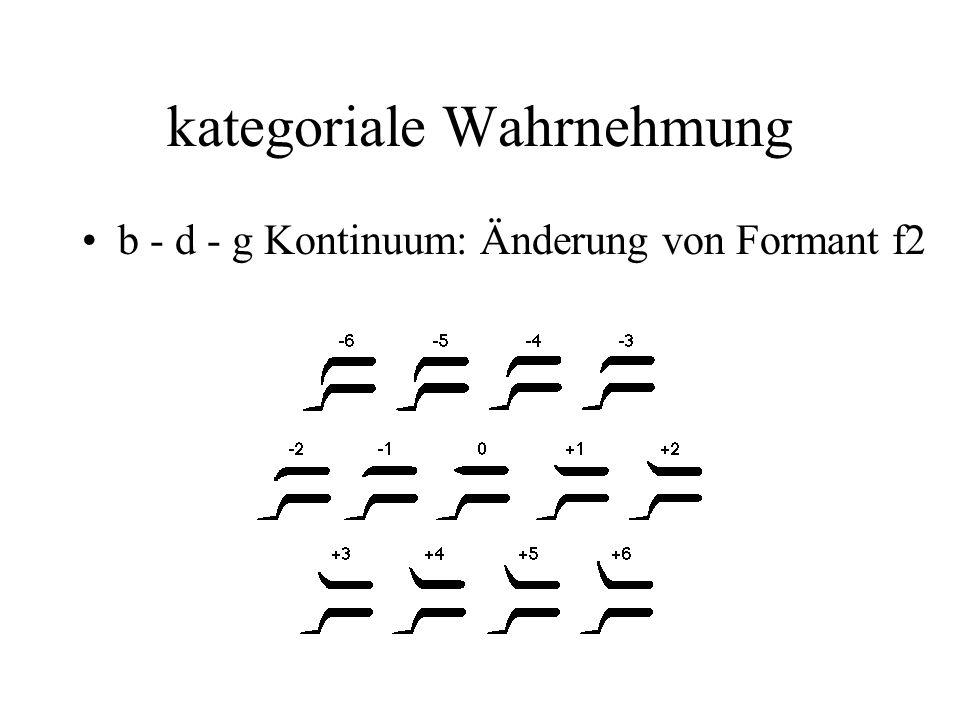 kategoriale Wahrnehmung b - d - g Kontinuum: Änderung von Formant f2