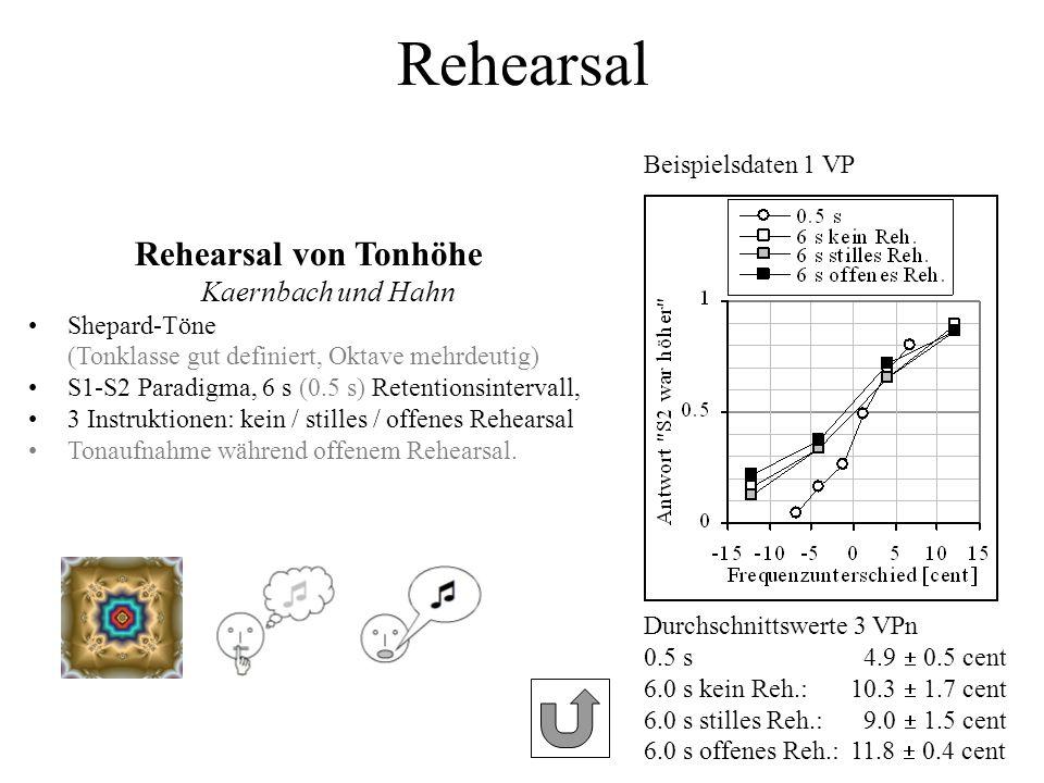 Rehearsal Durchschnittswerte 3 VPn 0.5 s 4.9 0.5 cent 6.0 s kein Reh.:10.3 1.7 cent 6.0 s stilles Reh.: 9.0 1.5 cent 6.0 s offenes Reh.:11.8 0.4 cent
