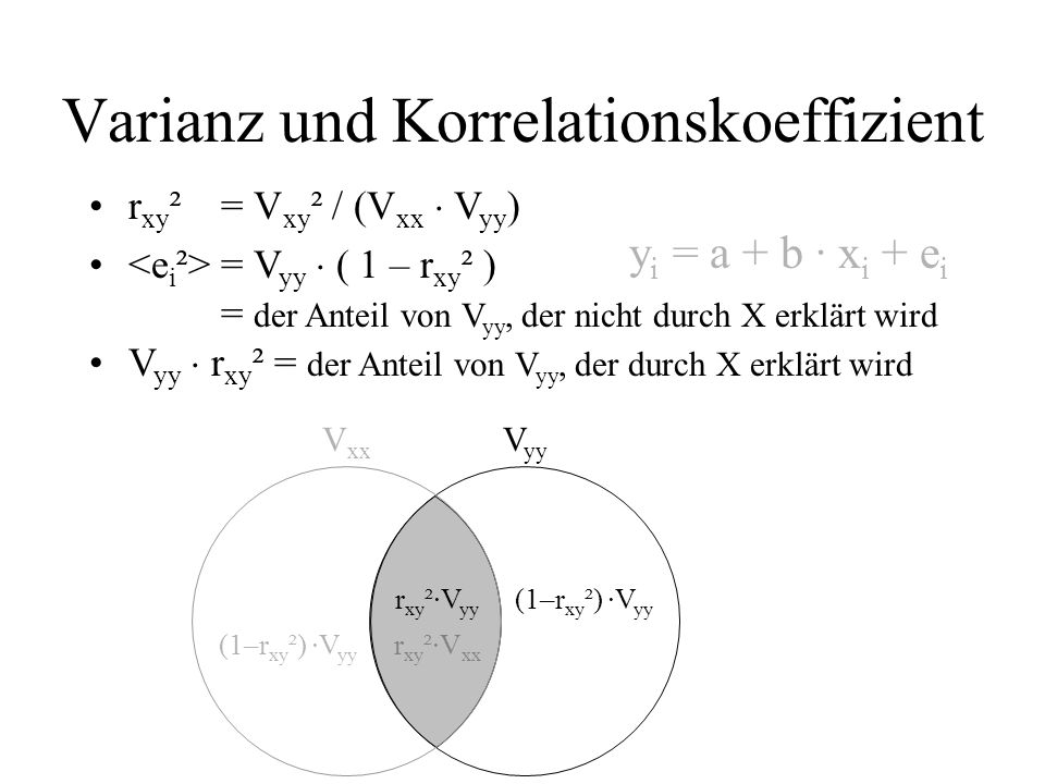 r xy ²= V xy ² / (V xx V yy ) = V yy ( 1 – r xy ² ) = der Anteil von V yy, der nicht durch X erklärt wird V yy r xy ² = der Anteil von V yy, der durch