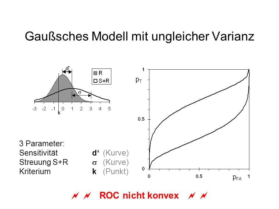 Gaußsches Modell mit ungleicher Varianz 3 Parameter: Sensitivitätd(Kurve) Streuung S+R (Kurve) Kriterium k(Punkt) ROC nicht konvex