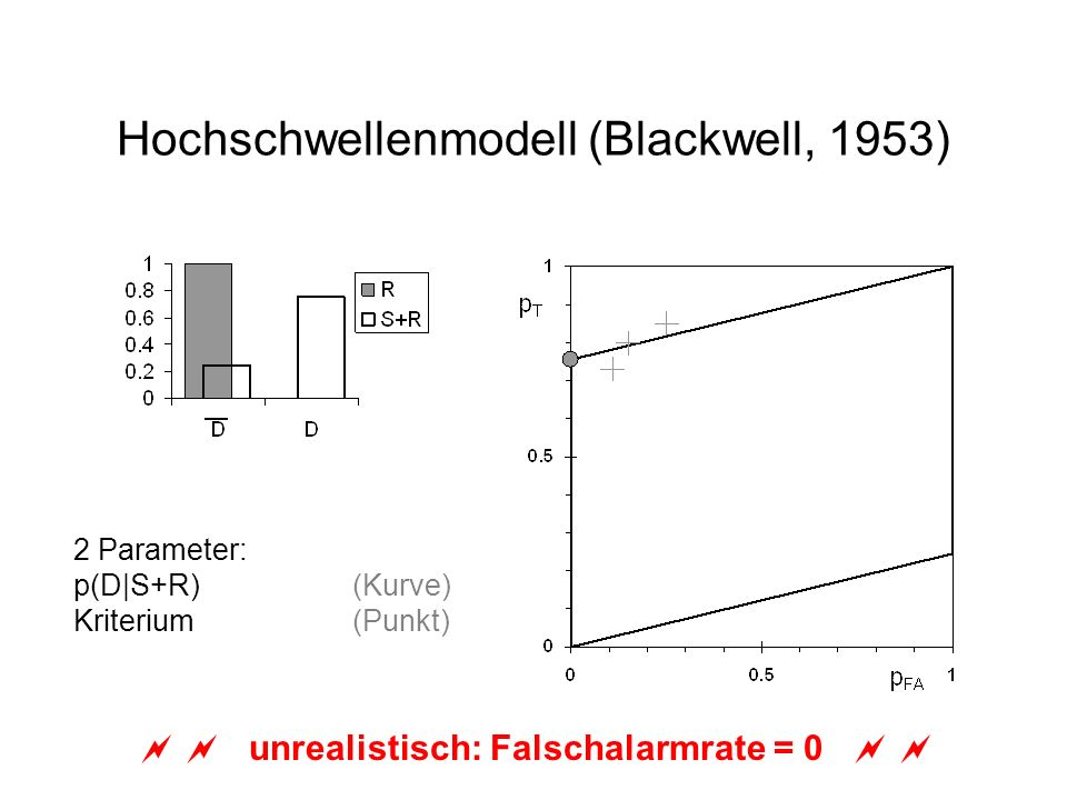 Hochschwellenmodell (Blackwell, 1953) 2 Parameter: p(D|S+R)(Kurve) Kriterium (Punkt) unrealistisch: Falschalarmrate = 0