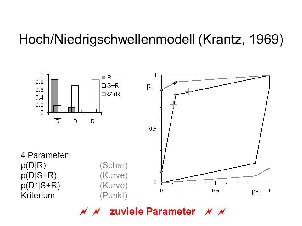 Hoch/Niedrigschwellenmodell (Krantz, 1969) 4 Parameter: p(D|R)(Schar) p(D|S+R)(Kurve) p(D*|S+R)(Kurve) Kriterium (Punkt) zuviele Parameter
