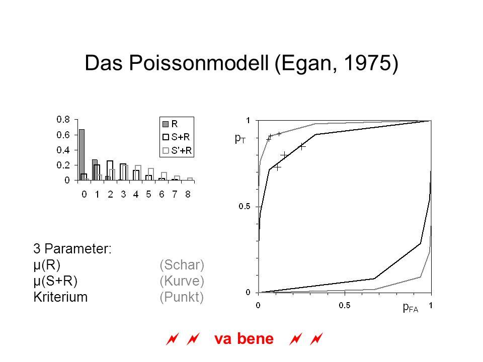 Das Poissonmodell (Egan, 1975) 3 Parameter: µ(R)(Schar) µ(S+R)(Kurve) Kriterium (Punkt) va bene