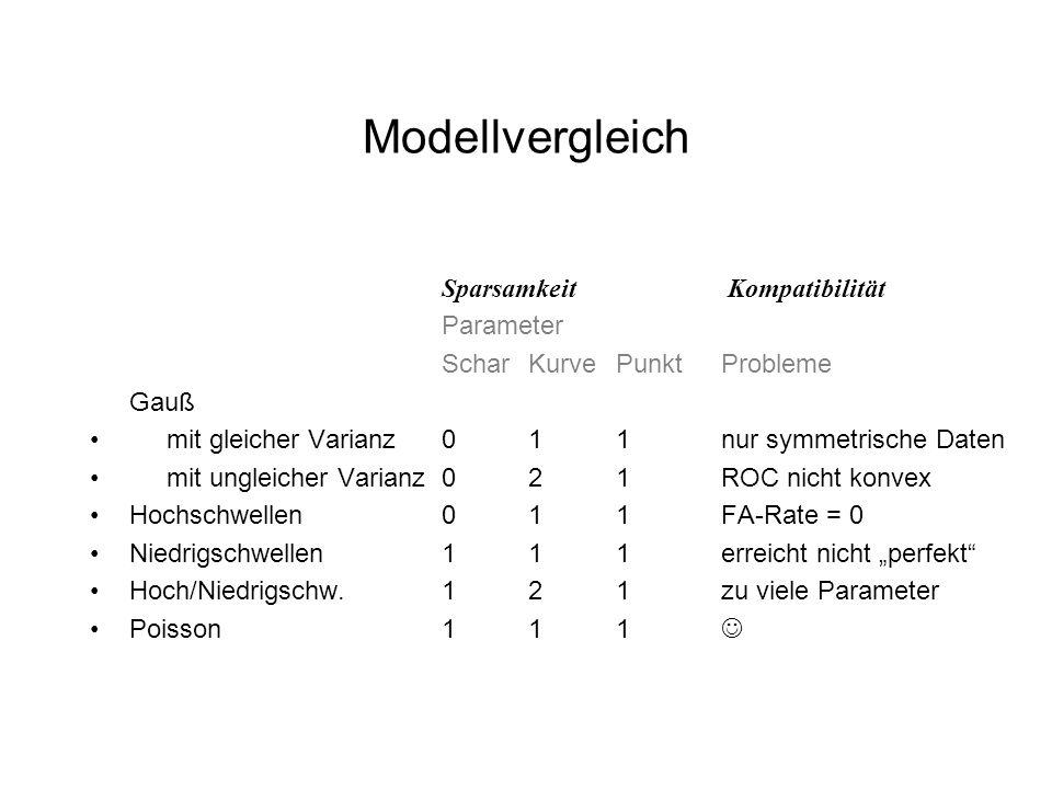 Modellvergleich Sparsamkeit Kompatibilität Parameter ScharKurvePunktProbleme Gauß mit gleicher Varianz011nur symmetrische Daten mit ungleicher Varianz