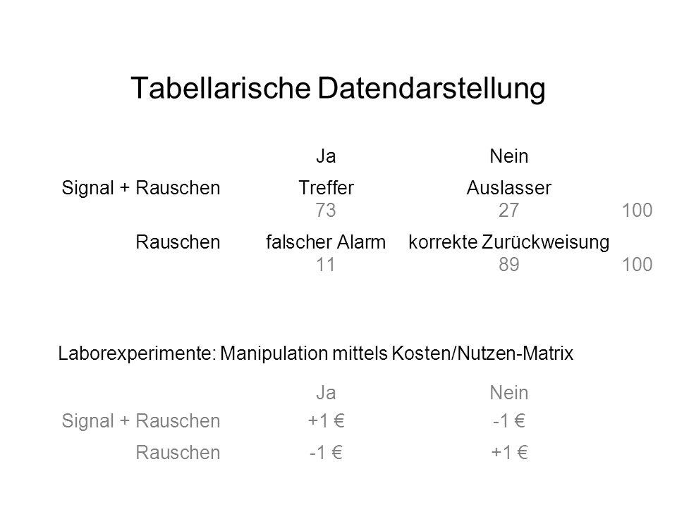 Tabellarische Datendarstellung JaNein Signal + RauschenTrefferAuslasser 7327100 Rauschenfalscher Alarmkorrekte Zurückweisung 1189100 Laborexperimente: