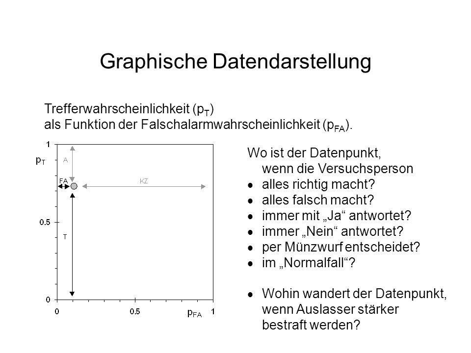 Graphische Datendarstellung Wo ist der Datenpunkt, wenn die Versuchsperson alles richtig macht? alles falsch macht? immer mit Ja antwortet? immer Nein