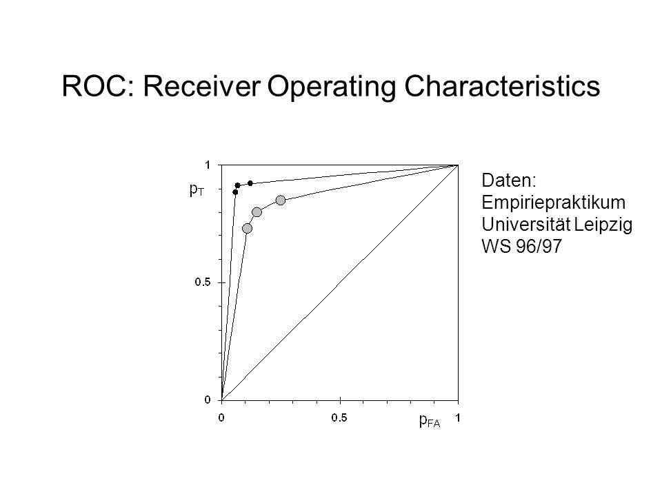 Modellvergleich Sparsamkeit Kompatibilität Parameter ScharKurvePunktProbleme Gauß mit gleicher Varianz011nur symmetrische Daten mit ungleicher Varianz021ROC nicht konvex Hochschwellen011FA-Rate = 0 Niedrigschwellen111erreicht nicht perfekt Hoch/Niedrigschw.121zu viele Parameter Poisson111