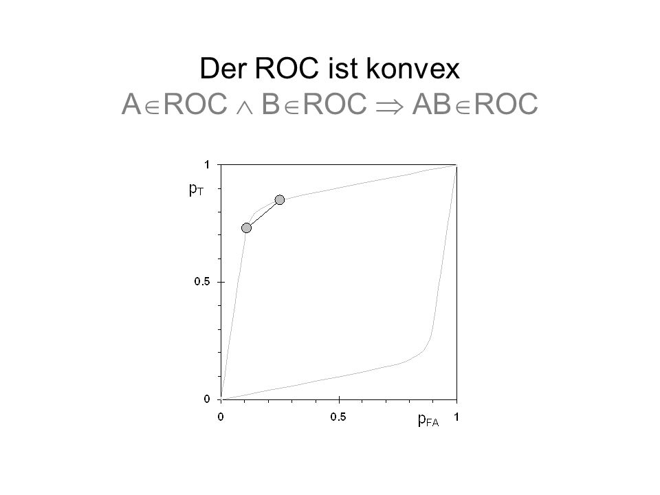 Der ROC ist konvex A ROC B ROC AB ROC
