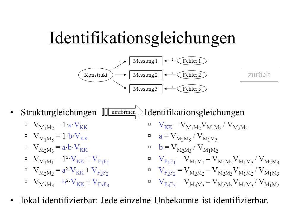 Identifikationsgleichungen Konstrukt 1 Fehler 1 Fehler 2 Fehler 3 1 1 1 Messung 1 Messung 2 Messung 3 Strukturgleichungen V M 1 M 2 = 1·a·V KK V M 1 M 3 = 1·b·V KK V M 2 M 3 = a·b·V KK V M 1 M 1 = 1²·V KK + V F 1 F 1 V M 2 M 2 = a²·V KK + V F 2 F 2 V M 3 M 3 = b²·V KK + V F 3 F 3 Identifikationsgleichungen V KK = V M 1 M 2 V M 1 M 3 / V M 2 M 3 a = V M 2 M 3 / V M 1 M 3 b = V M 2 M 3 / V M 1 M 2 V F 1 F 1 = V M 1 M 1 – V M 1 M 2 V M 1 M 3 / V M 2 M 3 V F 2 F 2 = V M 2 M 2 – V M 2 M 3 V M 1 M 2 / V M 1 M 3 V F 3 F 3 = V M 3 M 3 – V M 2 M 3 V M 1 M 3 / V M 1 M 2 lokal identifizierbar: Jede einzelne Unbekannte ist identifizierbar.