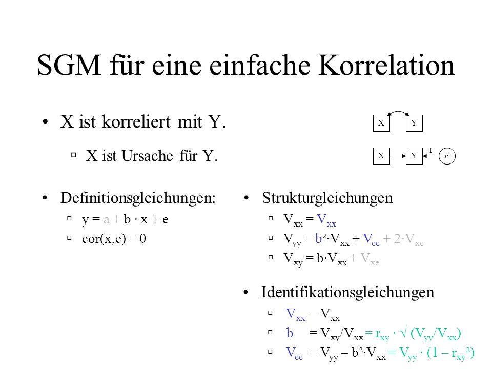 SGM für eine einfache Korrelation X ist korreliert mit Y.
