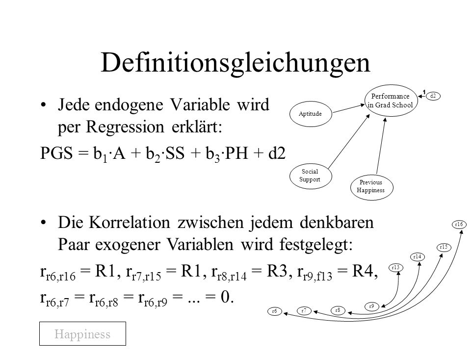 Definitionsgleichungen Jede endogene Variable wird per Regression erklärt: PGS = b 1 ·A + b 2 ·SS + b 3 ·PH + d2 Aptitude Performance in Grad School Social Support Previous Happiness d2 Die Korrelation zwischen jedem denkbaren Paar exogener Variablen wird festgelegt: r r6,r16 = R1, r r7,r15 = R1, r r8,r14 = R3, r r9,f13 = R4, r r6,r7 = r r6,r8 = r r6,r9 =...