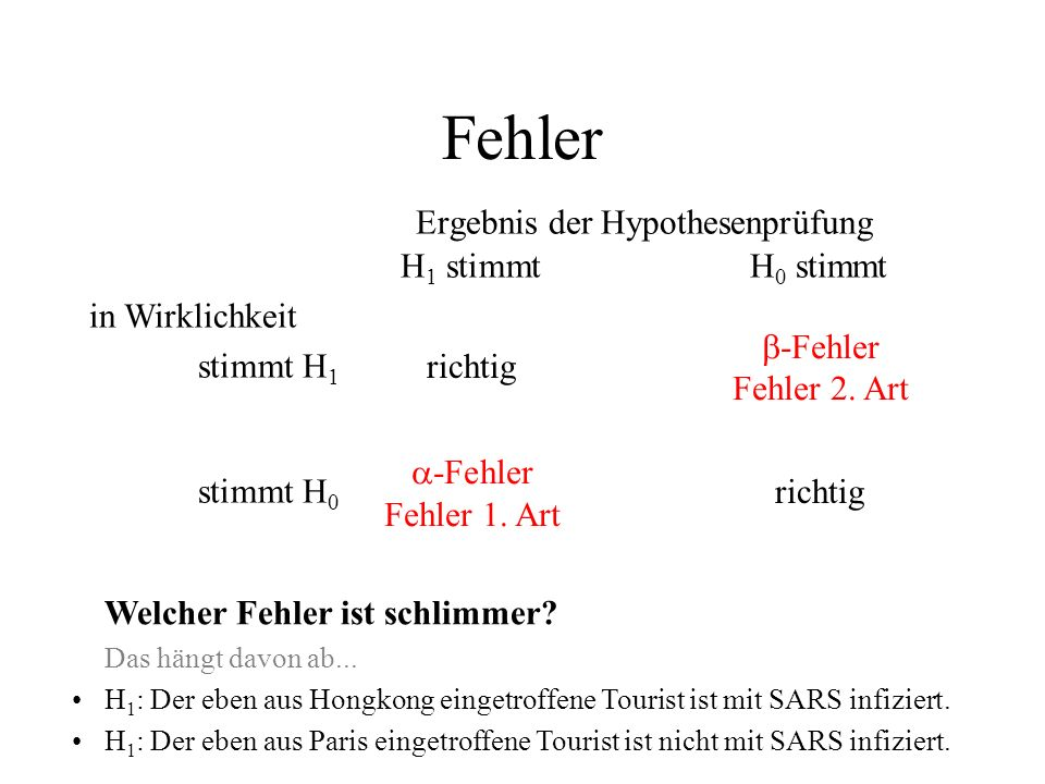 H 1 stimmtH 0 stimmt in Wirklichkeit stimmt H 1 stimmt H 0 -Fehler Fehler 2. Art -Fehler Fehler 1. Art Fehler Ergebnis der Hypothesenprüfung Welcher F