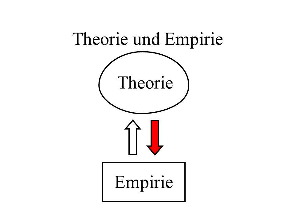 Theorie und Hypothesen Theorie Hypothese Prüfung