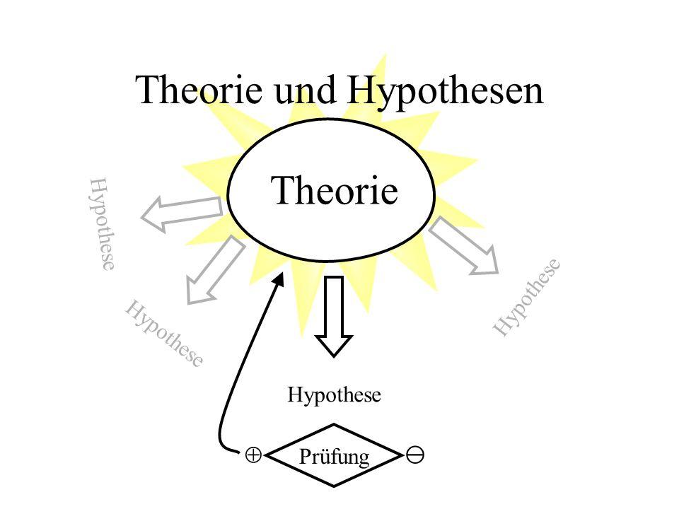 Theorie und Hypothesen Hypothese Prüfung Theorie