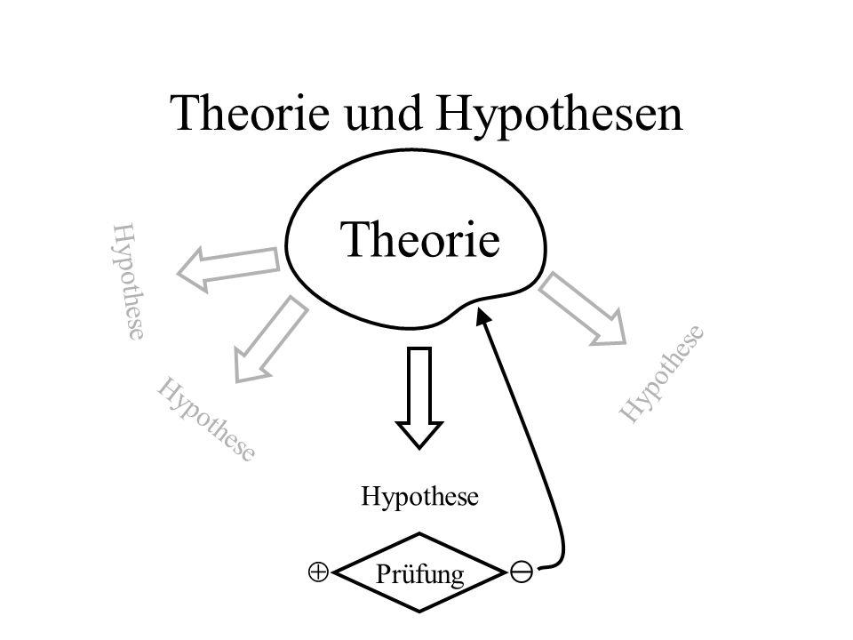 Theorie und Hypothesen Theorie Hypothese Prüfung Prüfung Prüfung T heorie