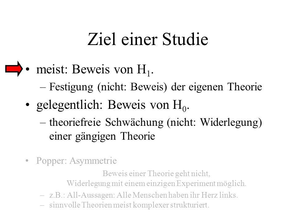 Ziel einer Studie meist: Beweis von H 1. –Festigung (nicht: Beweis) der eigenen Theorie gelegentlich: Beweis von H 0. –theoriefreie Schwächung (nicht: