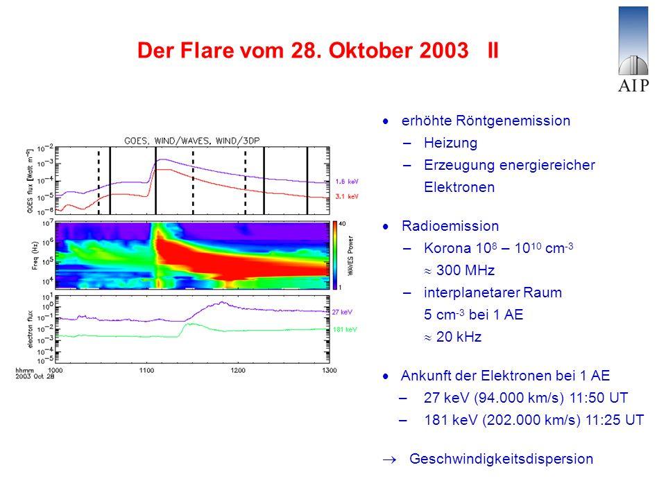 Der Flare vom 28. Oktober 2003 II erhöhte Röntgenemission – Heizung – Erzeugung energiereicher Elektronen Radioemission – Korona 10 8 – 10 10 cm -3 30