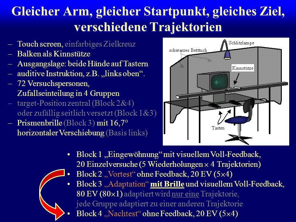 Gleicher Arm, gleicher Startpunkt, gleiches Ziel, verschiedene Trajektorien –Touch screen, einfarbiges Zielkreuz –Balken als Kinnstütze –Ausgangslage: