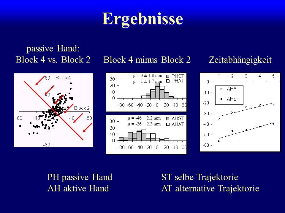 Ergebnisse passive Hand: Block 4 vs. Block 2 Block 4 minus Block 2 µ = 3 ± 1.8 mm µ = 1 ± 1.7 mm Zeitabhängigkeit µ = -46 ± 2.2 mm µ = -26 ± 2.3 mm PH