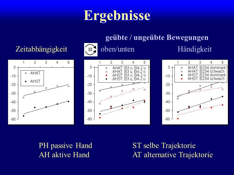 Ergebnisse Zeitabhängigkeit Händigkeitoben/unten geübte / ungeübte Bewegungen PH passive HandST selbe Trajektorie AH aktive HandAT alternative Trajekt