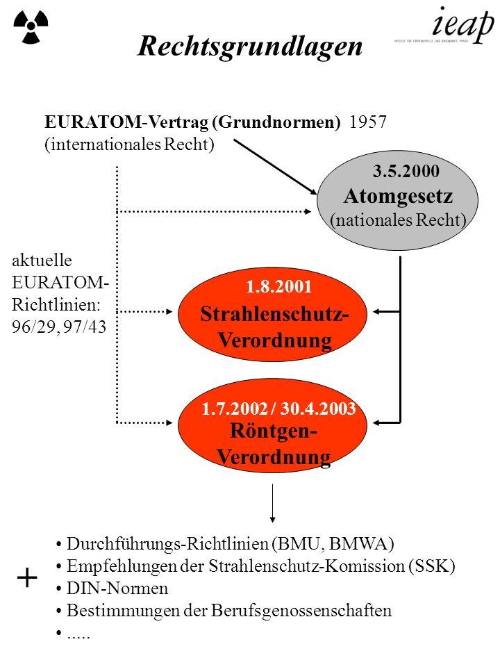 EURATOM-Vertrag (Grundnormen) 1957 (internationales Recht) Atomgesetz (nationales Recht) Strahlenschutz- Verordnung Röntgen- Verordnung aktuelle EURAT