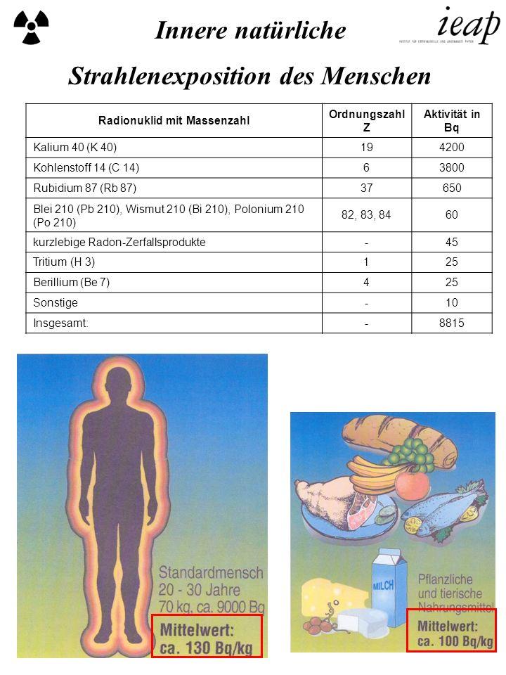 Innere natürliche Strahlenexposition des Menschen Radionuklid mit Massenzahl Ordnungszahl Z Aktivität in Bq Kalium 40 (K 40)194200 Kohlenstoff 14 (C 1