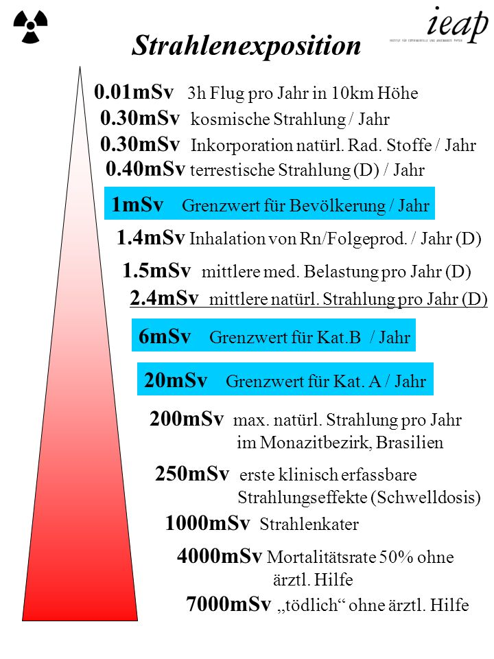 0.01mSv 3h Flug pro Jahr in 10km Höhe 0.30mSv kosmische Strahlung / Jahr 0.30mSv Inkorporation natürl. Rad. Stoffe / Jahr 0.40mSv terrestische Strahlu