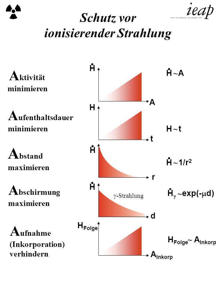 A ktivität minimieren A ufenthaltsdauer minimieren A bstand maximieren A bschirmung maximieren A ufnahme (Inkorporation) verhindern H H A t H A H t H