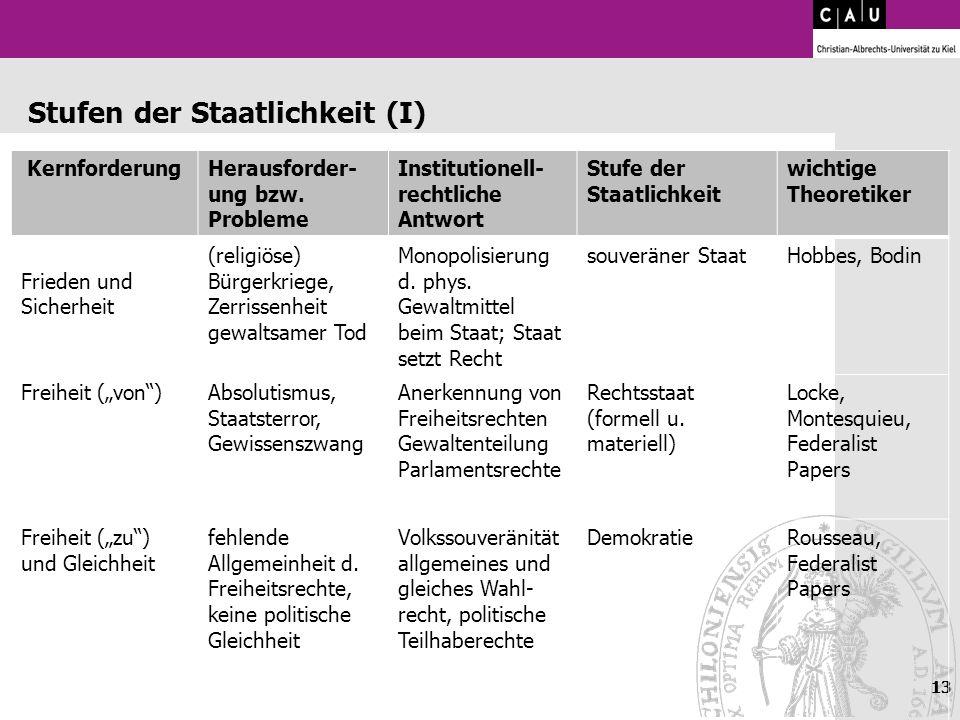 13 Stufen der Staatlichkeit (I) KernforderungHerausforder- ung bzw. Probleme Institutionell- rechtliche Antwort Stufe der Staatlichkeit wichtige Theor
