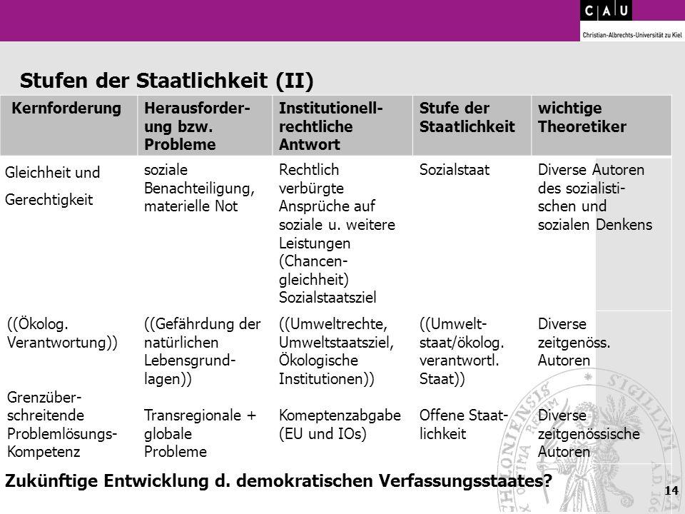 14 Stufen der Staatlichkeit (II) KernforderungHerausforder- ung bzw. Probleme Institutionell- rechtliche Antwort Stufe der Staatlichkeit wichtige Theo