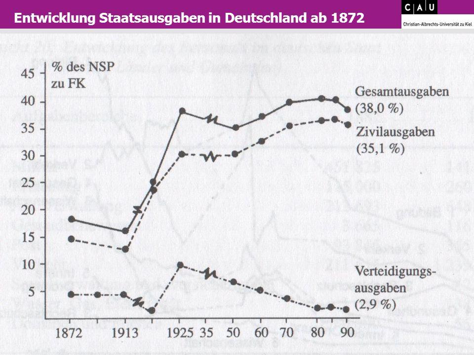 23 Entwicklung Staatsausgaben in Deutschland ab 1872