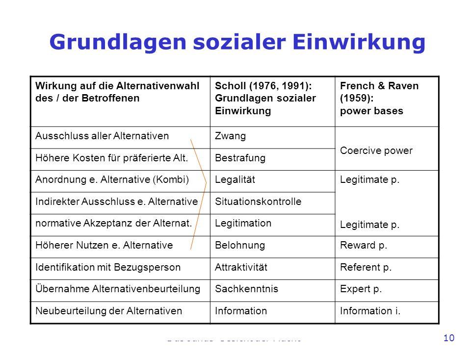 Das Janus-Gesicht der Macht 10 Grundlagen sozialer Einwirkung Wirkung auf die Alternativenwahl des / der Betroffenen Scholl (1976, 1991): Grundlagen s