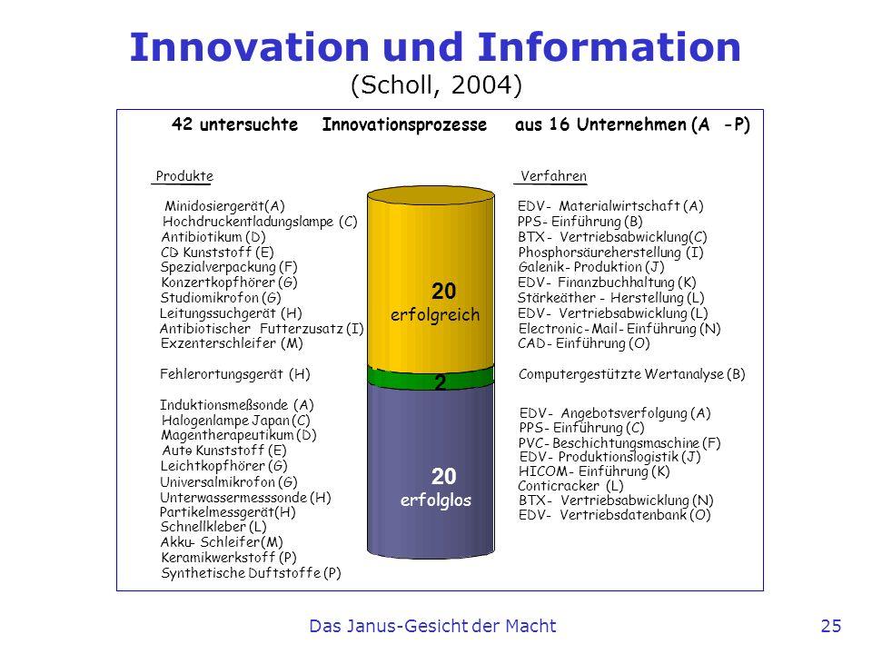 Das Janus-Gesicht der Macht 25 Erhobene Innovationsfälle Produkte Minidosiergerät(A) Hochdruckentladungslampe(C) Antibiotikum (D) CD-Kunststoff (E) Sp