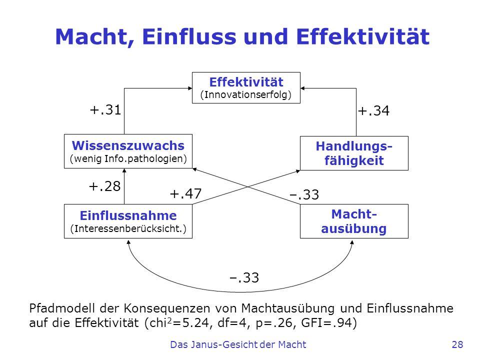 Das Janus-Gesicht der Macht 28 Macht, Einfluss und Effektivität Effektivität (Innovationserfolg) Wissenszuwachs (wenig Info.pathologien) Handlungs- fä