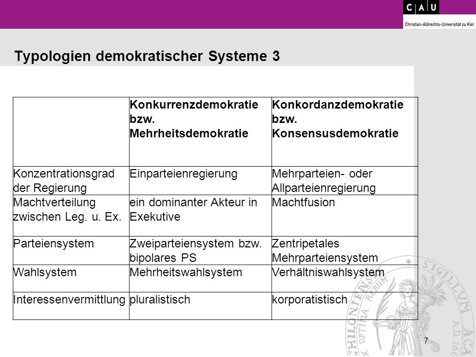 7 7 Typologien demokratischer Systeme 3 Konkurrenzdemokratie bzw. Mehrheitsdemokratie Konkordanzdemokratie bzw. Konsensusdemokratie Konzentrationsgrad