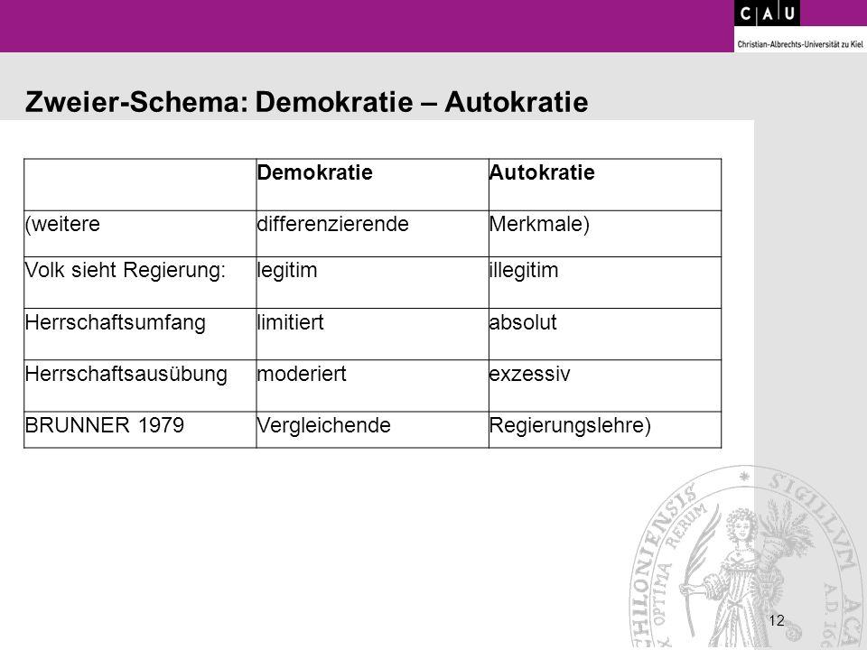 12 DemokratieAutokratie (weiteredifferenzierendeMerkmale) Volk sieht Regierung:legitimillegitim Herrschaftsumfanglimitiertabsolut Herrschaftsausübungm