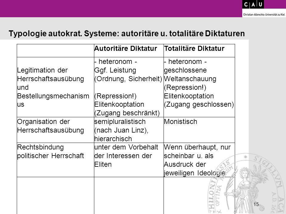 15 Autoritäre DiktaturTotalitäre Diktatur Legitimation der Herrschaftsausübung und Bestellungsmechanismus - heteronom - Ggf. Leistung (Ordnung, Sicher