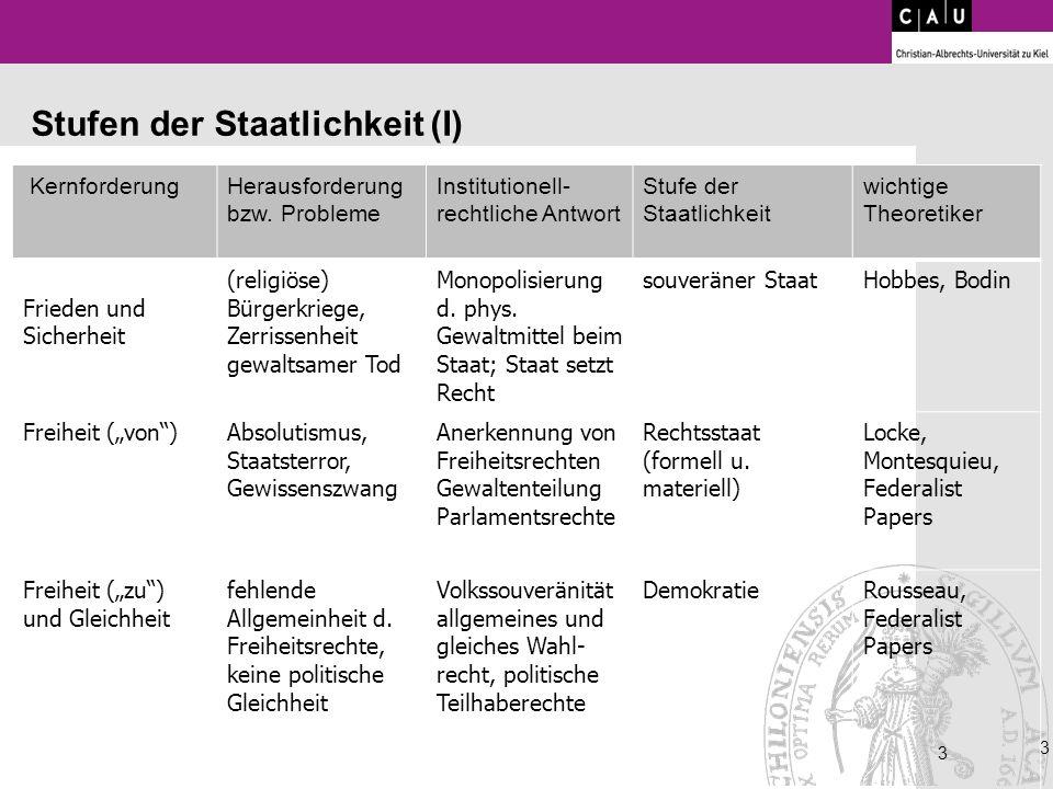 3 3 3 Stufen der Staatlichkeit (I) KernforderungHerausforderung bzw. Probleme Institutionell- rechtliche Antwort Stufe der Staatlichkeit wichtige Theo