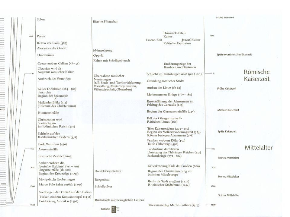 Fachbezeichnungen Urgeschichte/Vorgeschichte Frühgeschichte Mittelalterarchäologie Prähistorische und Historische Archäologie