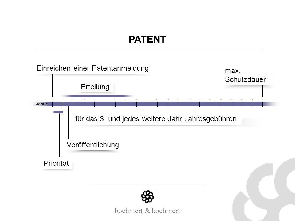 PATENT max. Schutzdauer JAHRE 12304567891011121314151617181920 Einreichen einer Patentanmeldung Priorität Veröffentlichung Erteilung für das 3. und je