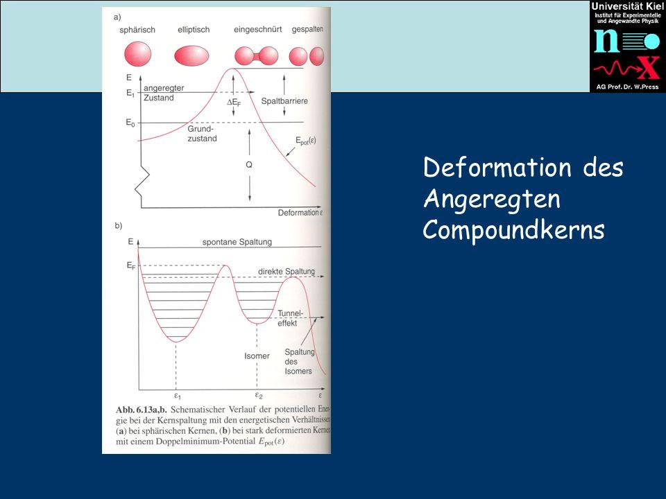 Deformation des Angeregten Compoundkerns