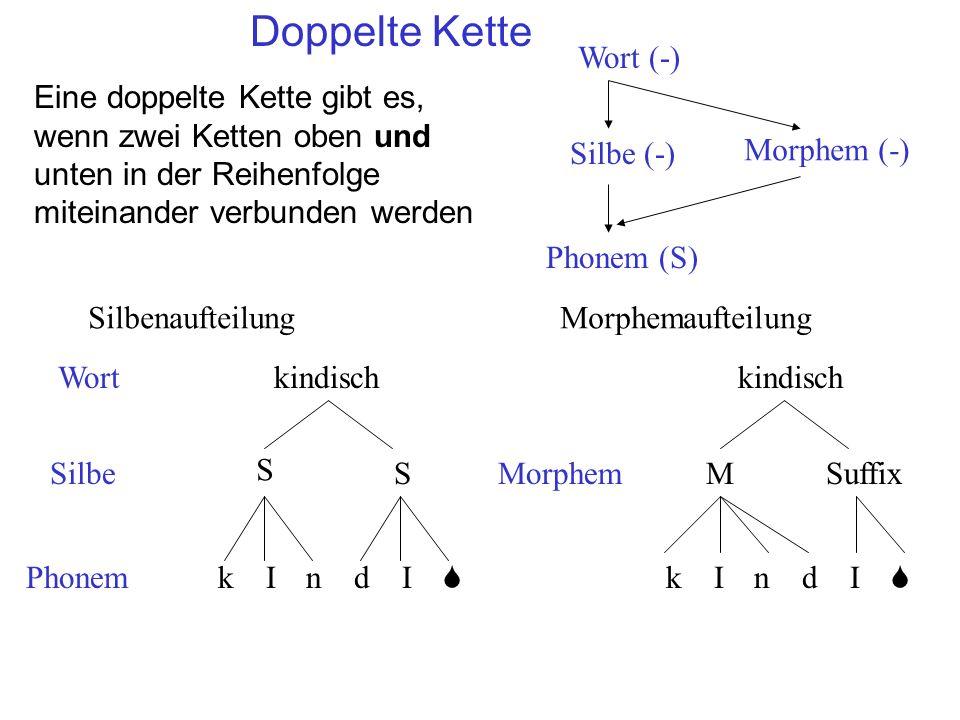 Doppelte Kette Eine doppelte Kette gibt es, wenn zwei Ketten oben und unten in der Reihenfolge miteinander verbunden werden Silbenaufteilung Wort Silbe Phonem Morphemaufteilung kIndI S S S kindisch kIndI S MorphemMSuffix kindisch Wort (-) Silbe (-) Phonem (S) Morphem (-)