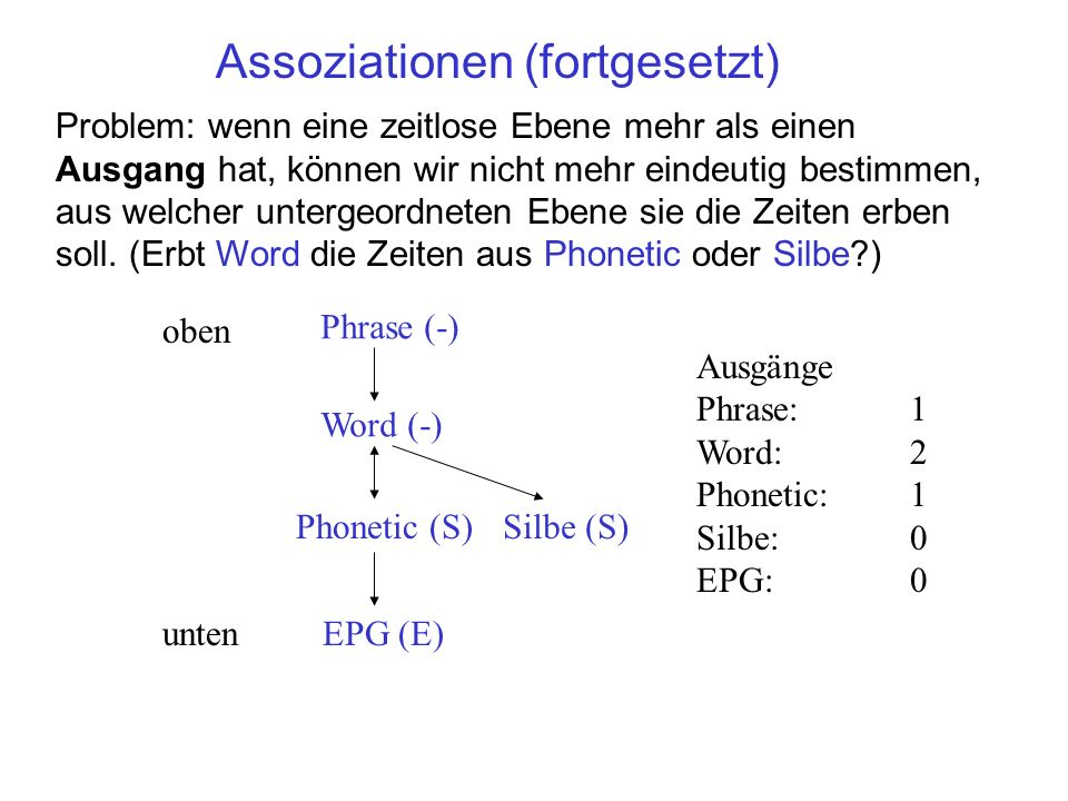 Assoziationen (fortgesetzt) Silbe (S) Word (-) Phonetic (S) EPG (E) oben unten Phrase (-) In solchen Fällen erklären wir einen davon als den Hauptausgang (und setzten ihn vertikal unter die Ebene) und haben dann die Regel: X (-) A (S)B (S)C (E) Zeitlose Ebenen erben die Zeiten durch den Hauptausgang (Phrase und Word erben die Zeiten aus Phonetic; X erbt die Zeiten aus A)