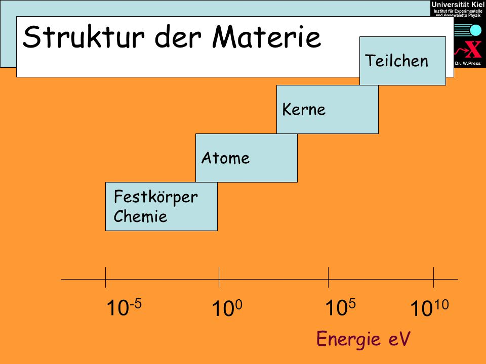 Struktur der Materie Atome Kerne Teilchen 10 -5 10 0 10 5 10 Energie eV Festkörper Chemie