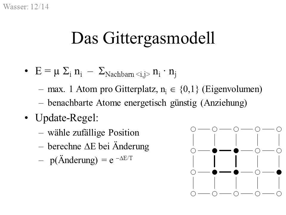 Wasser: 12/14 Das Gittergasmodell E = µ i n i – Nachbarn n i · n j –max. 1 Atom pro Gitterplatz, n i {0,1} (Eigenvolumen) –benachbarte Atome energetis