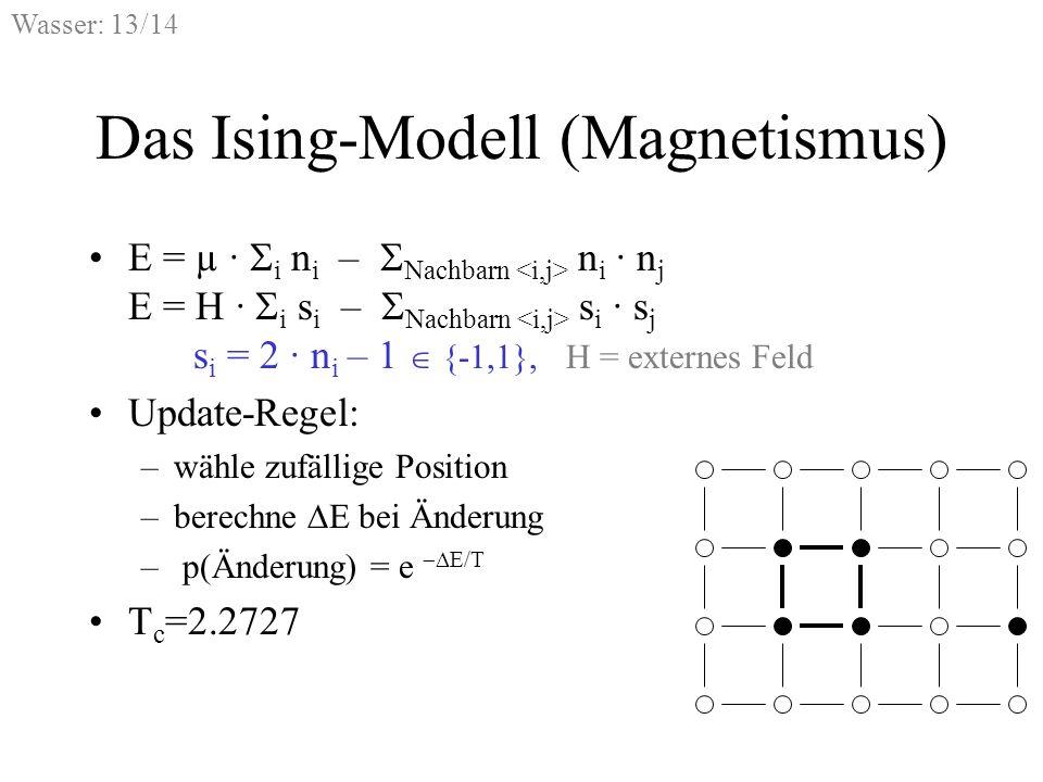 Wasser: 13/14 Das Ising-Modell (Magnetismus) E = µ · i n i – Nachbarn n i · n j E = H · i s i – Nachbarn s i · s j s i = 2 · n i – 1 {-1,1}, H = exter